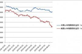 中美利差直逼150基点高位!对汇率、利率┈
